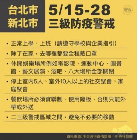 新北市 台北市 5/15~28 三級防疫警戒
